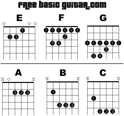 Guitar chords up the neck - nezamestnanost.info