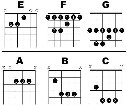 Guitar chords up the neck - nezamestnanost.info
