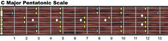 Major pentatonic scale chart