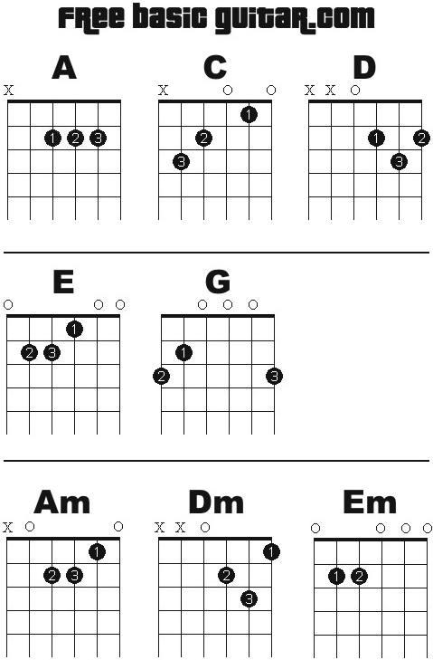 Open d banjo chords